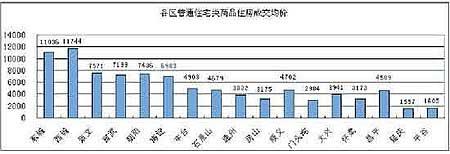 北京房价去年下半年涨9.8%住宅单价涨540(图)