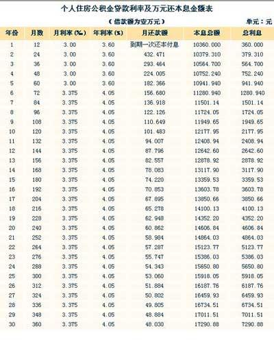 个人住房公积金贷款利率及万元还本息金额表(