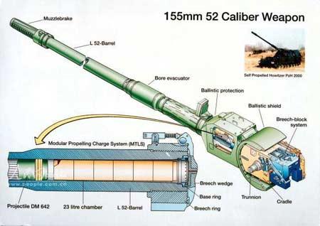 综述:德国PzH2000自行榴弹炮树立典范(组图)