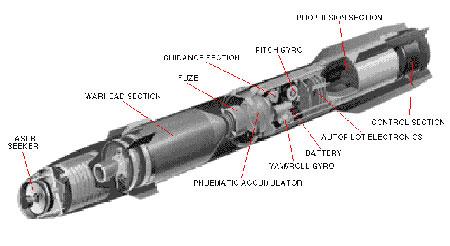 美国导弹考虑恢复v导弹表示图纸组图(陆军)里意思ppl什么通用pd项目图片