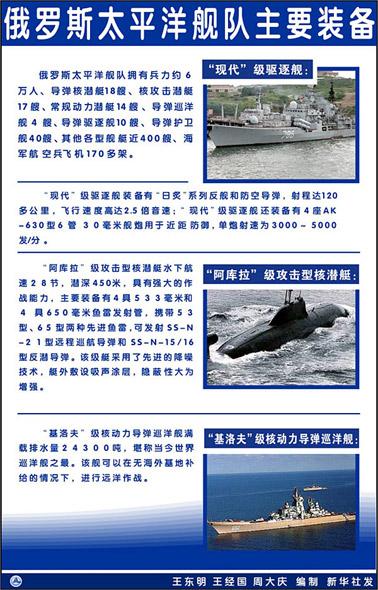 俄罗斯海军太平洋舰队主要装备(附图)
