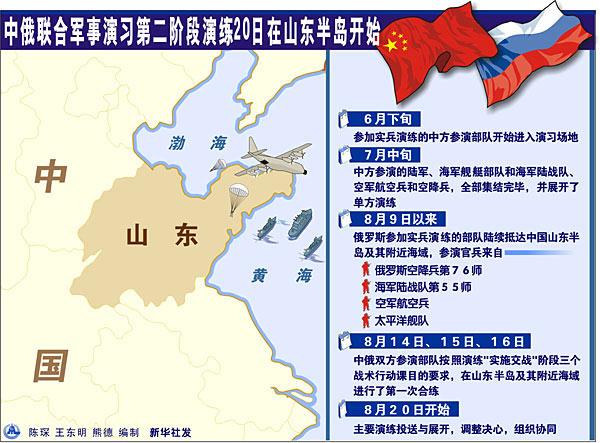 图文:中俄联合军演进入第二阶段演练示意图