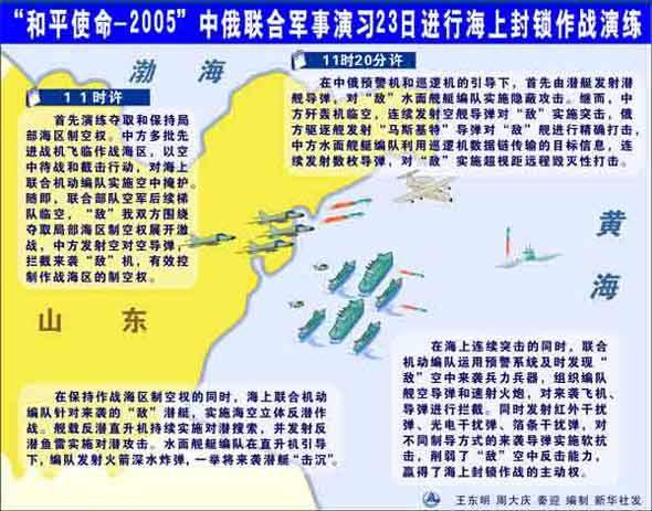 图文:中俄联合军演海上封锁作战演练示意图