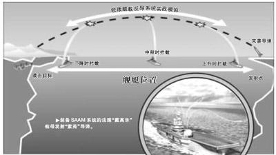 欧版宙斯盾研发神速军事一体化遭美非议(组图)