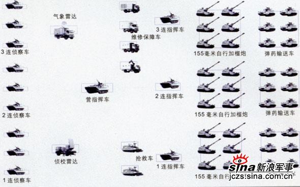 图文:PLZ-45155毫米自行榴弹炮营的配置