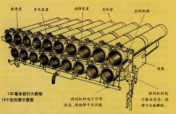 1970年3月,我国第一代履带式自行火箭炮的研制工作全面展开。当时,我国已经研制出以国产跃进汽车为底盘的130毫米轮式自行火箭炮,积累了火箭炮的研发经验,但研制履带式装甲自行火箭炮,对我国兵工科技工作者来说,还是一个充满挑战和艰辛的新领域。但是,他们不畏艰险,迎难而上,在深入研究军事需求、全面跟踪国外履带式自行火箭炮发展动态的基础上,自主创新,经过反复论证,很快就提交了两套总体论证方案。 [上一页] [1] [2] [3] [4] [5] [6] [7] [8]