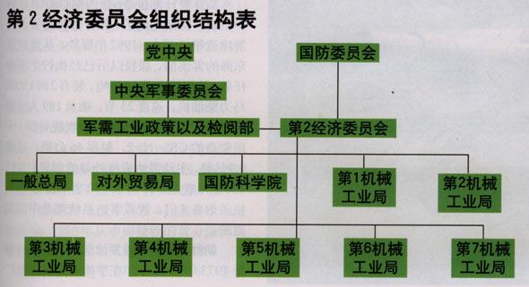 图文:第2经济委员会组织结构表