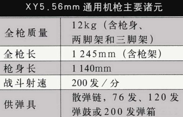 图文:外销型XY5.56MM通用机枪主要数据