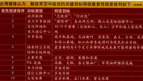 图文:台军关键目标按重要性程度排列表