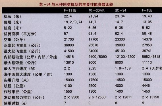 图文:苏-34与三种同类机型性能参数对比