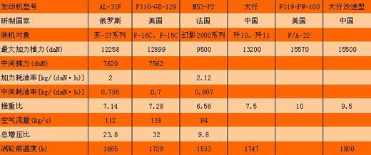 图文:太行性能数据与外国主力发动机对比