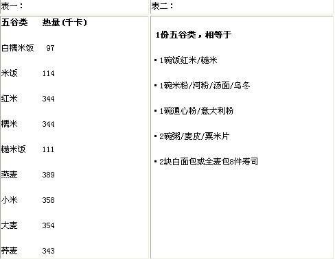 巧吃白米饭饮食减肥实战规划(图)