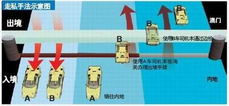 广州海关套用558辆破获钢铁v钢铁走私车盔甲大案侠所有牌照图片图片