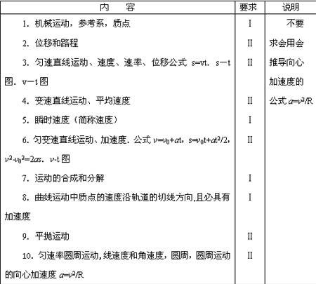 06年高校招生全国统一考试大纲(物理单科)