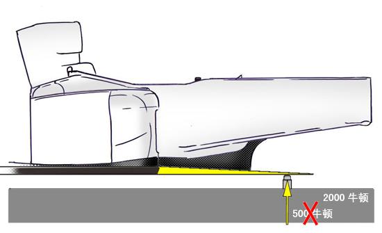 FIA第二次修改规则力图彻底禁止可移动底板技术