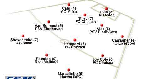 欧洲4月最佳阵容:切尔西AC米兰占六席罗尼入围
