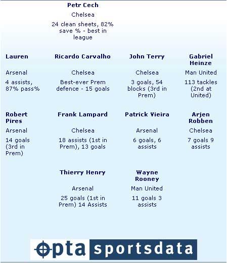 统计数据揭示英超最强阵切尔西五猛虎杀进胜利十一人