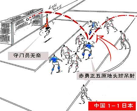 进球图解-国足2-1日本晋级决赛日本头球扳回一分