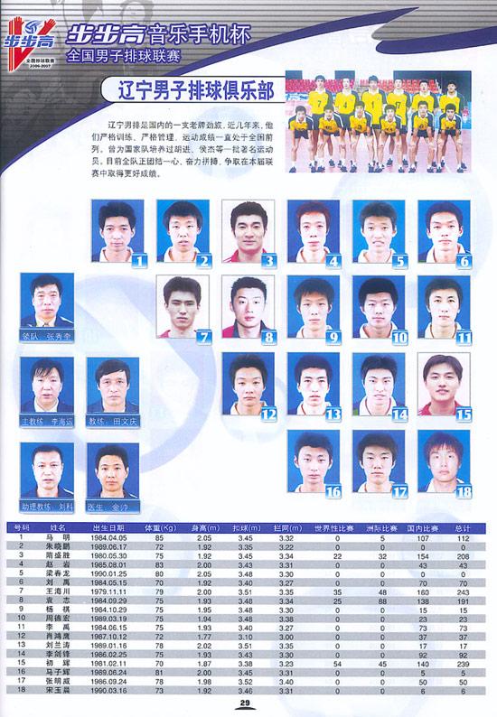 图文-06-07赛季全国男排联赛16强辽宁