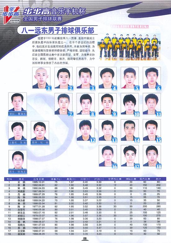 图文-06-07赛季全国男排联赛16强八一远东