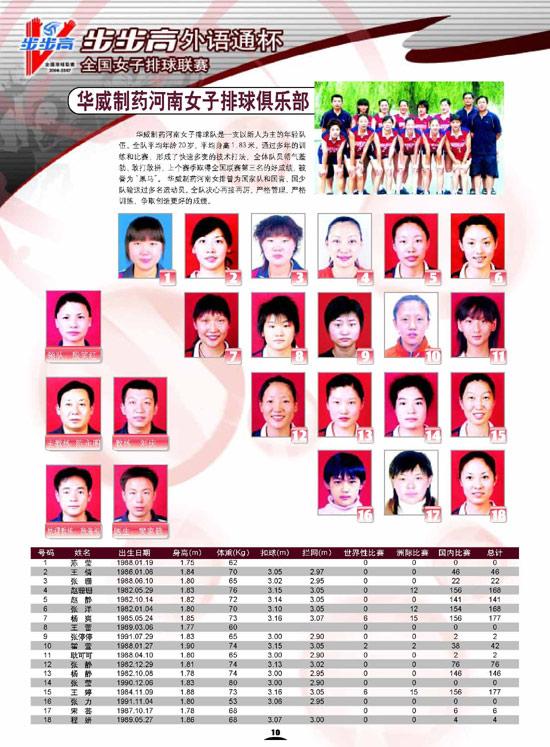 图文-06-07赛季全国女排联赛16强河南华威制药
