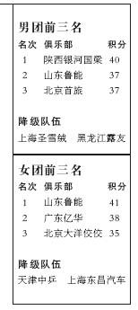 张怡宁难助北京队卫冕周树森:下赛季目标还是冠军