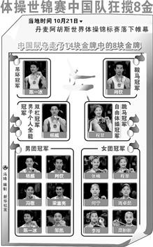 世界体操锦标赛综述:中国多方面收获新生力量崛起