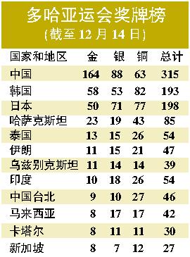 多哈亚运会奖牌榜(截至12月14日)