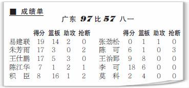 八一客场不敌广东创历史最低分