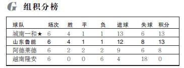 新京报:中国球队在亚冠的黑色幽默