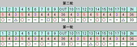日巡赛第二轮张娜继续领先轻取两杆优势有望摘冠
