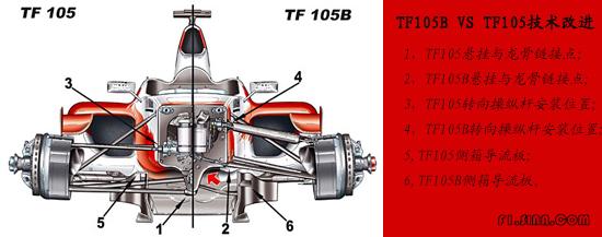 追求速度永无止境丰田TF105赛季进化全盘揭密