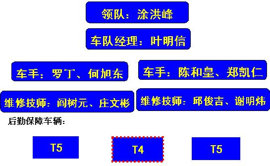 2006达喀尔拉力赛中国车队介绍之江铃车队(多图)