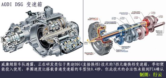 解剖威队独门利器FW282万转引擎匹配超级变速器