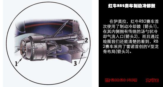新浪F1技术第4期248F1后悬挂大改威队本田出奇招