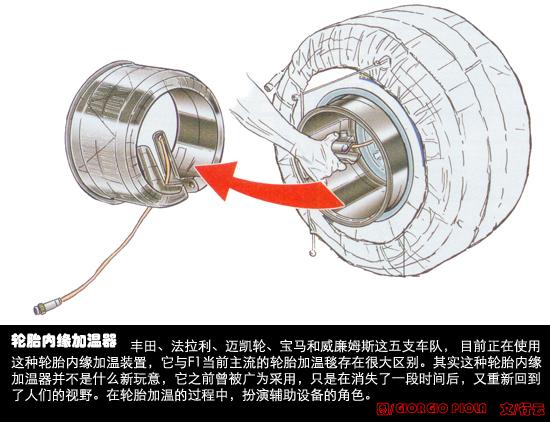 F1技术第7期:法拉利雷诺比拼车尾旧暖胎器复出