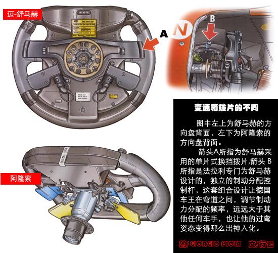 特辑-舒米阿隆索驾驶装备对比车王弯道绝技揭密