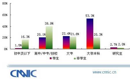 互联网特征_CNNIC首次无线互联网发展报告:WAP用户特征_互联网_科技时代_新浪网