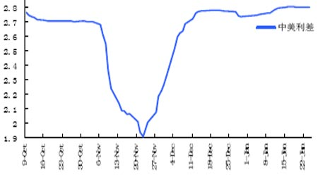 libor利率最新查询_LIBOR加30个点是否意味着利率为LIBOR+3%? libor+3.5%,利息怎么算的?说 ...