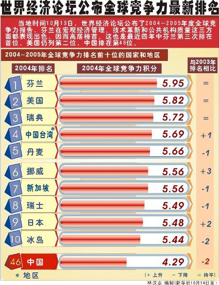 2019世界經濟排行榜_全球大學經濟與商業類排名 哈佛位列榜首,北大內地第1