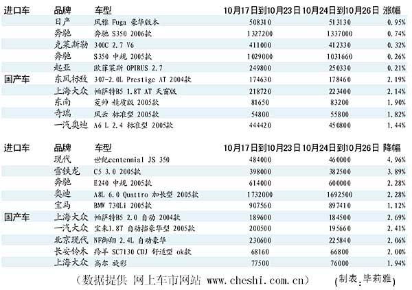 北京一周车价涨跌榜高清图片